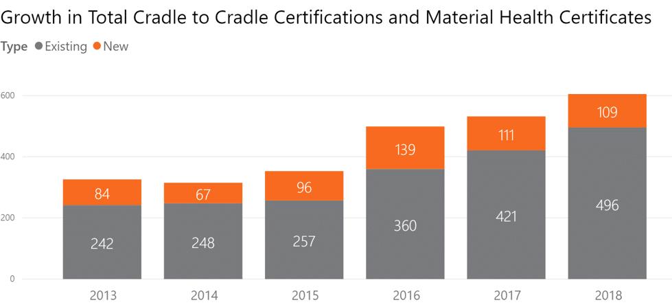Hvor_mange-har-Cradle-to-Cradle-certifikat
