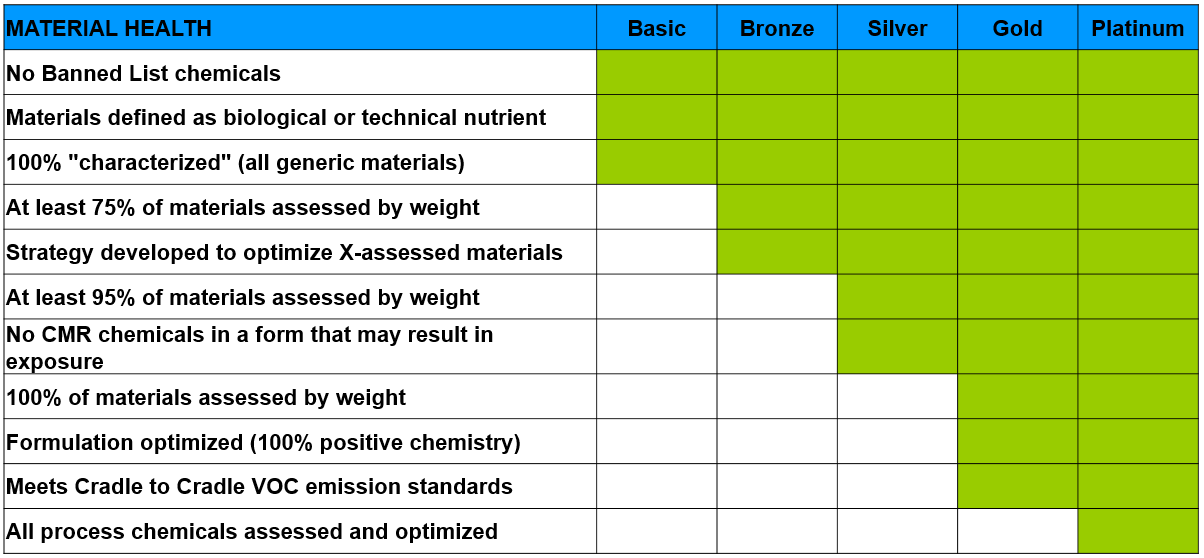 Hvad betyder bronze, sølv, guld og platin i Cradle to Cradle og Vugge til Vugge